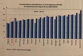 Graph 3 dépenses publiques